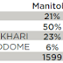 Week in Polls: Manitoba PCs hold lead, NDP down nationally, margin narrows in Ontario