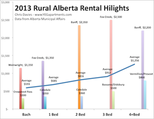 The Rural Alberta Advantage – 2013's Apartment Vacancy and Rental Cost Survey!