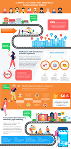 Infographic: Making Customers Feel Seen in an Omnichannel World