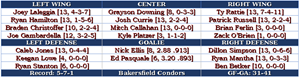 AHL Game 14: Condors at Heat
