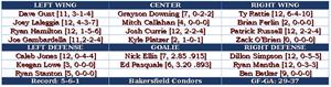 AHL Game 13: Condors at Heat