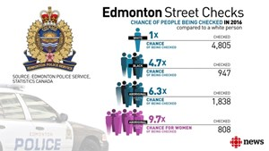 Aboriginal women nearly 10 times more likely to be street checked by Edmonton police, new data shows